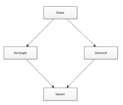 Hiérarchie de classe à héritage multiple